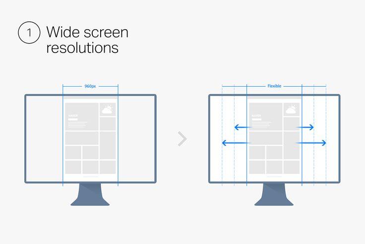 Design styleboard for NAVER PC services /// 모바일에 비해 네이버 PC 서비스들이 다소 정체되어 있던 상황을 변화시키기 위한 프로젝트. 변화된 사용자환경에 걸맞는 새로운 가이드라인을 세우고, 대표 서비스들에 적용해보는 방식으로 작업했습니다.