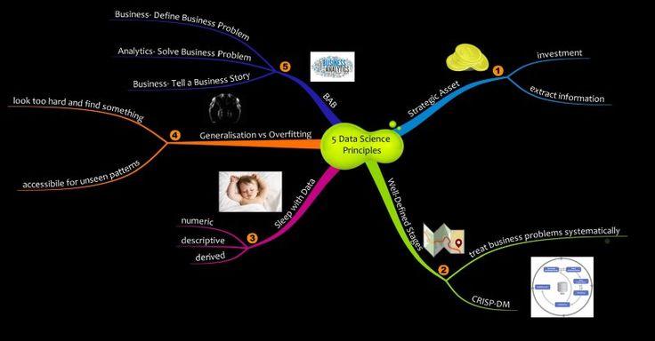 #DataScience #Cienciadedatos.