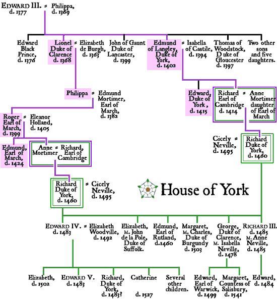 Genealogical chart of the royal House of York and its descent from King Edward III.