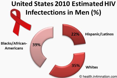 Flu-like symptoms following unprotected sex could indicate #HIV. Learn more about #HIVsymptoms in men and risk factors affecting gay men.