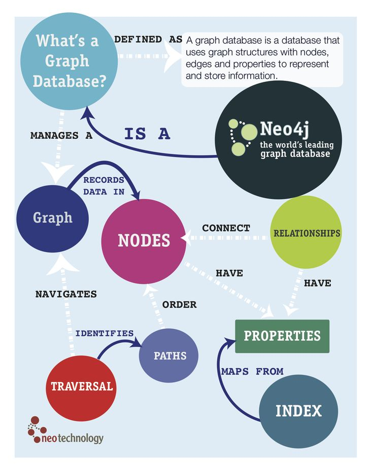What is a graph database? This infographic uses graph-like thinking to show how each term relates to the other in a graph database.