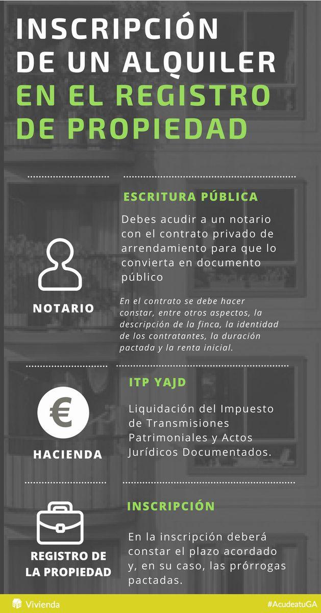 Inscripción del contrato de alquiler en el Registro de la Propiedad #infografías   gestores.net