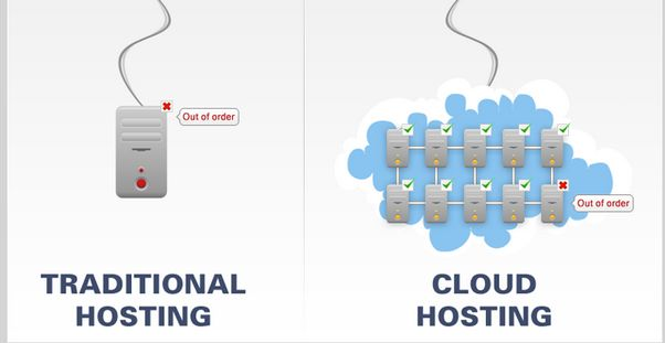 Cloud Windows Hosting Technology: In this technology all of your data is stored in High Performance Cloud Storage, giving you the performance and reliability you need.      #CloudWindowsHosting #WindowsHosting