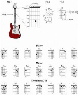 Acordes básicos para Guitarra Los números indicados en