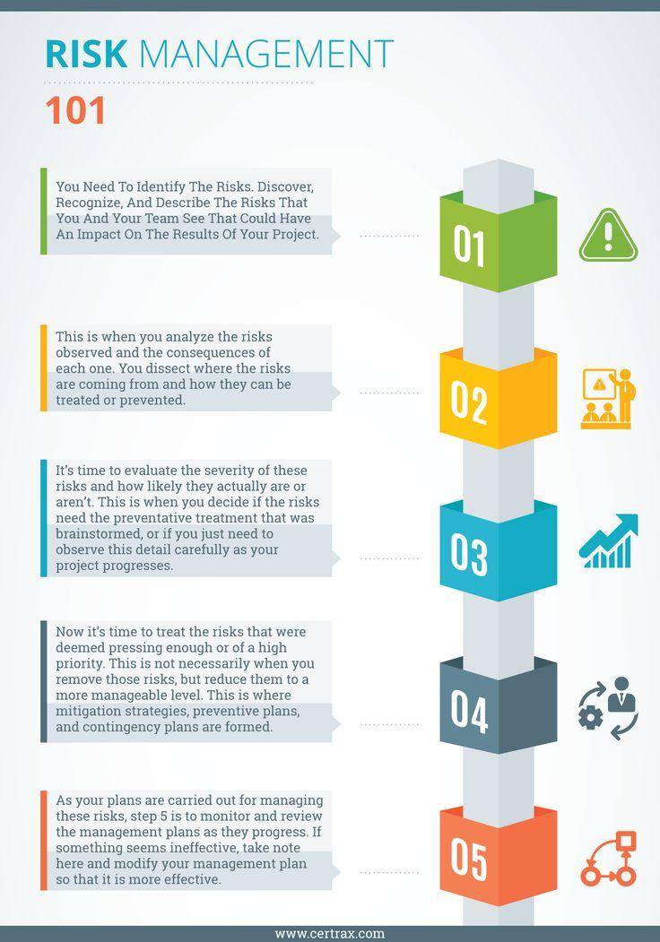 23 best Risk images on Pinterest Project management, Business