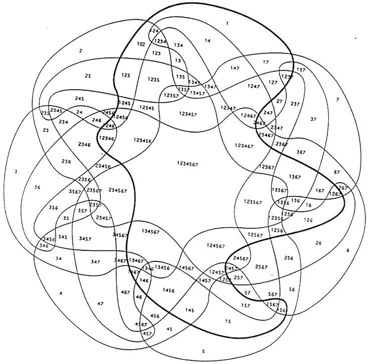 Diagrammi di Venn simmetrici #LegaNerd