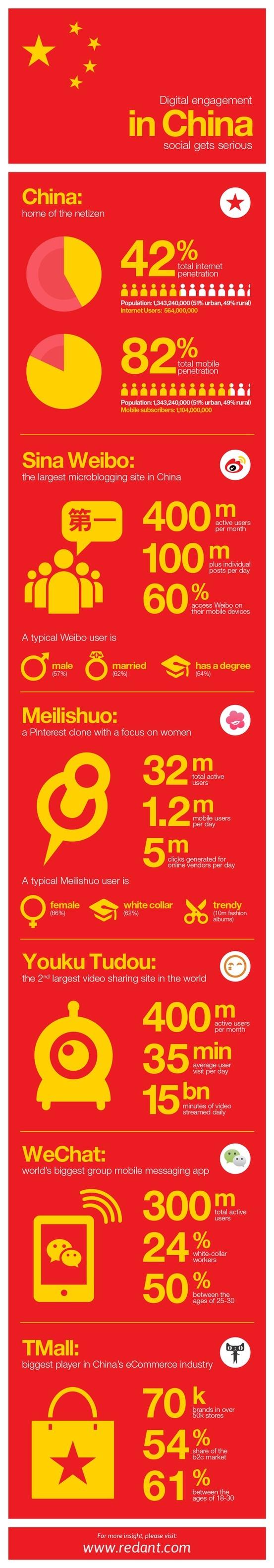 China - Digital Engagement #Asia #China #infographic
