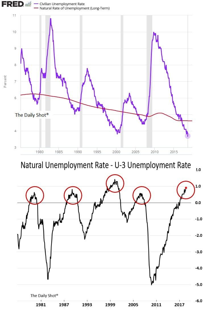 hight resolution of cycle pic wealth unemployment rate october 8 nature chart twitter