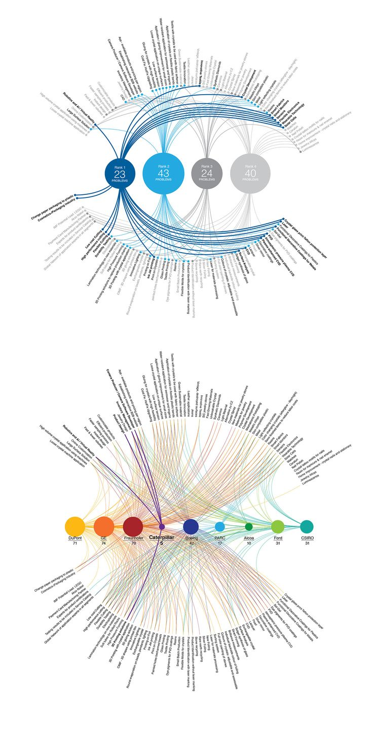 Patent Data Mapping Info Graphics on Behance