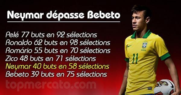 Les stats' affolantes de Neymar avec le Brésil - http://www.actusports.fr/121386/les-stats-affolantes-neymar-bresil/