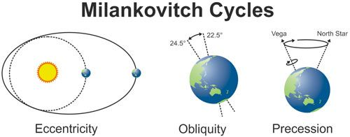 Google Image Result for http://www.skepticalscience.com/images/Milankovitch_Cycles.jpg