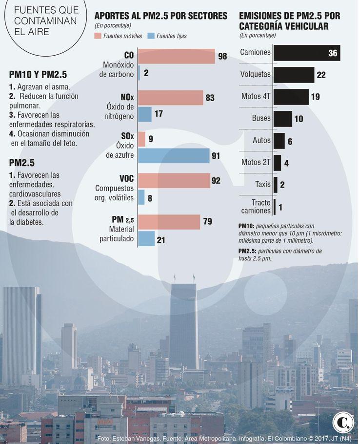 Contaminación, responsable de parte de las muertes por causas naturales en Medellín