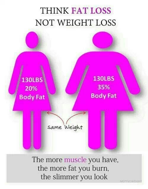 Fyi..the difference between FAT LOSS & WEIGHT LOSS.  ITS ALWAYS GOOD TO HAVE THE INCH LOSS! www.Mydietfreelife.com