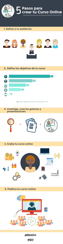 5 pasos para crear cursos online  #Marketing #SocialMedia #Formacion
