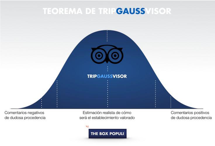 Teorema de Tripgaussvisor. La importancia de los comentarios y las opiniones de los usuarios. Cuida tu reputación online.