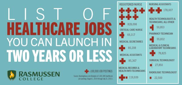 Healthcare Jobs you can launch in two years or less