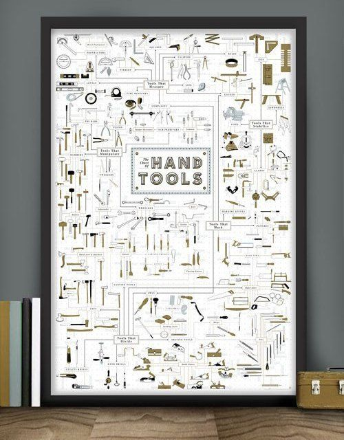 The Chart of Hand Tools Print