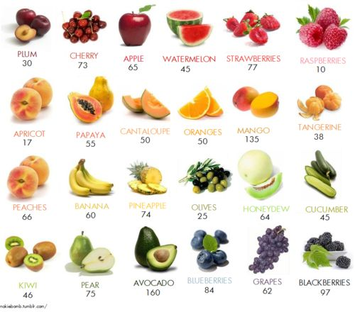 calories in fruit-  people concerned with their diet shouldn't count the calories in fruits and veggies, but count how many colors they eat per day. plant foods rich color are good for you no matter how many calories of it you eat. its the phyto-nutrients in these fruits that help you lose weight and get healthy! so EAT UP and eat COLORFULLY :)