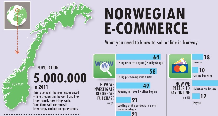 E-commerce in Norway. Norwegian Statistics, do's and don'ts.