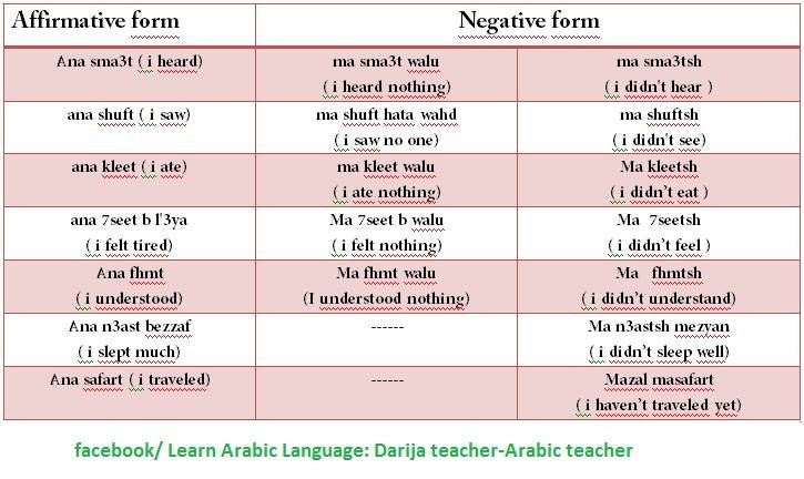 Negating sentences in Moroccan Arabic.  Two forms.