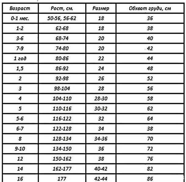 как снять мерки, детская одежда, таблица размеров, определить размер, как измерить