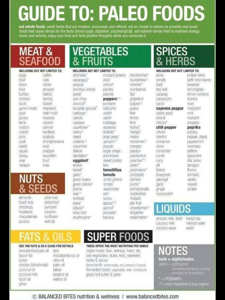 Pin by emma petersson on the caveman diet paleo food