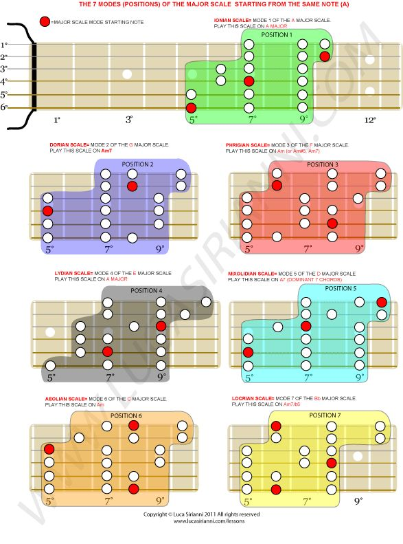 The 7 modes of the major scale in the key of A
