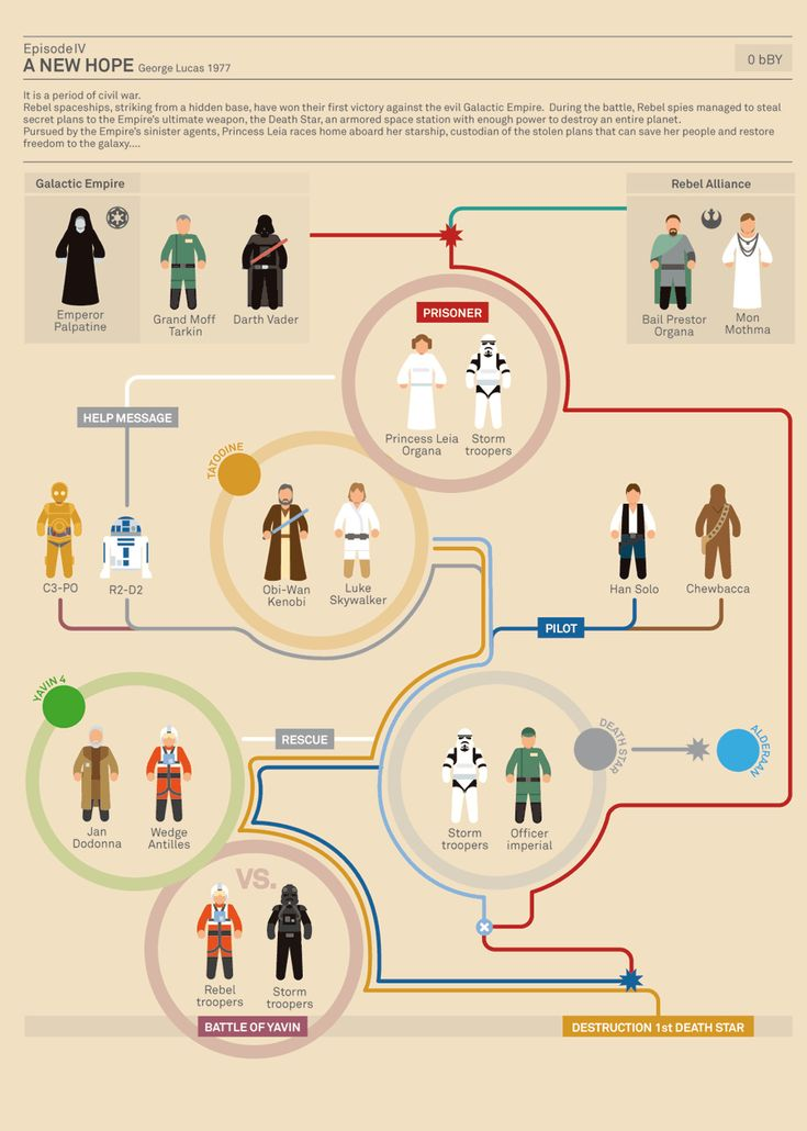 Designer/illustrator Marc Murera created this awesome inforgraphic, depicting the story and characters of all six of the Star Wars movies in chronological order, including three of the extended universe's most popular stories. May the in-force be with you.