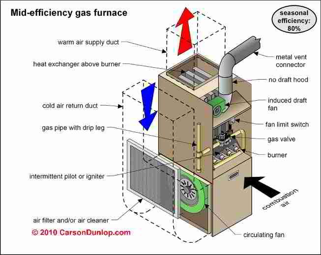 MidEfficiency Gas furnace diagram. Furnace repair