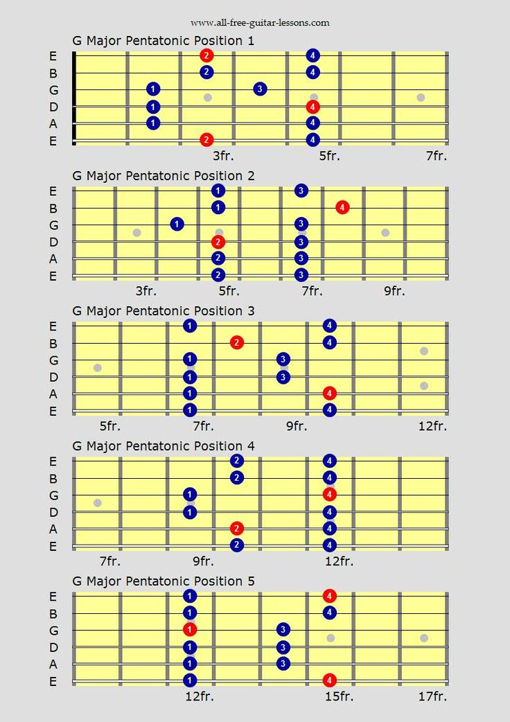 Learn blue scales guitar