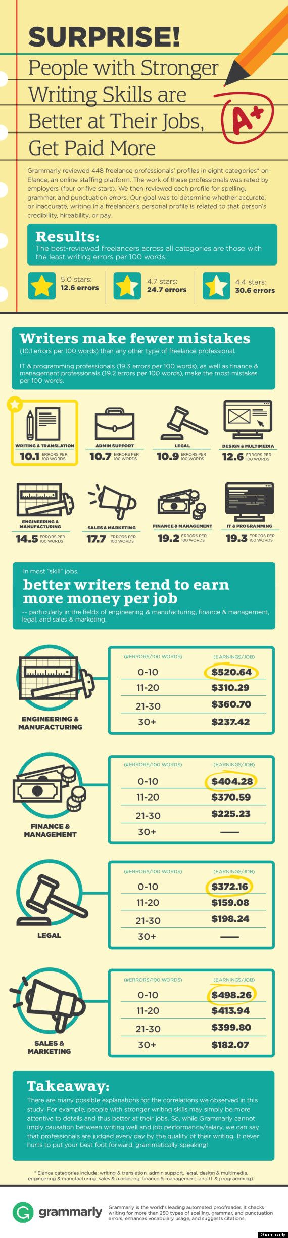 Better writers get better jobs.