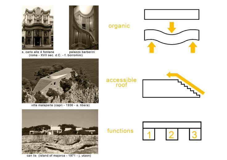 Villa Mediterraneo 01,Diagram