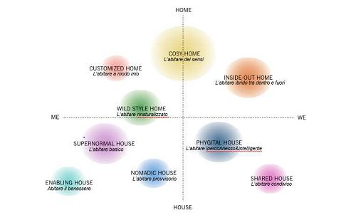 La casa adatta a te - Casa & Design