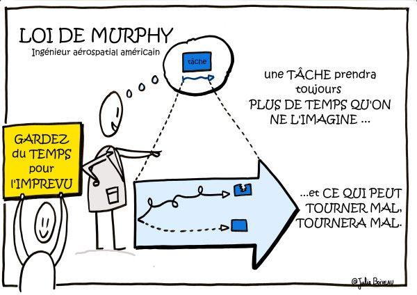 Les Lois Du Temps Gestion Du Temps Loi De Murphy Gestion De Projets