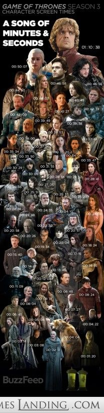 [Season 3] Buzzfeed calculated how much airtime each actor got last season - - Game of Thrones Photos and Funny Pics - Memes Landing