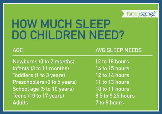 Use this handy chart to determine how much sleep is appropriate for your child.