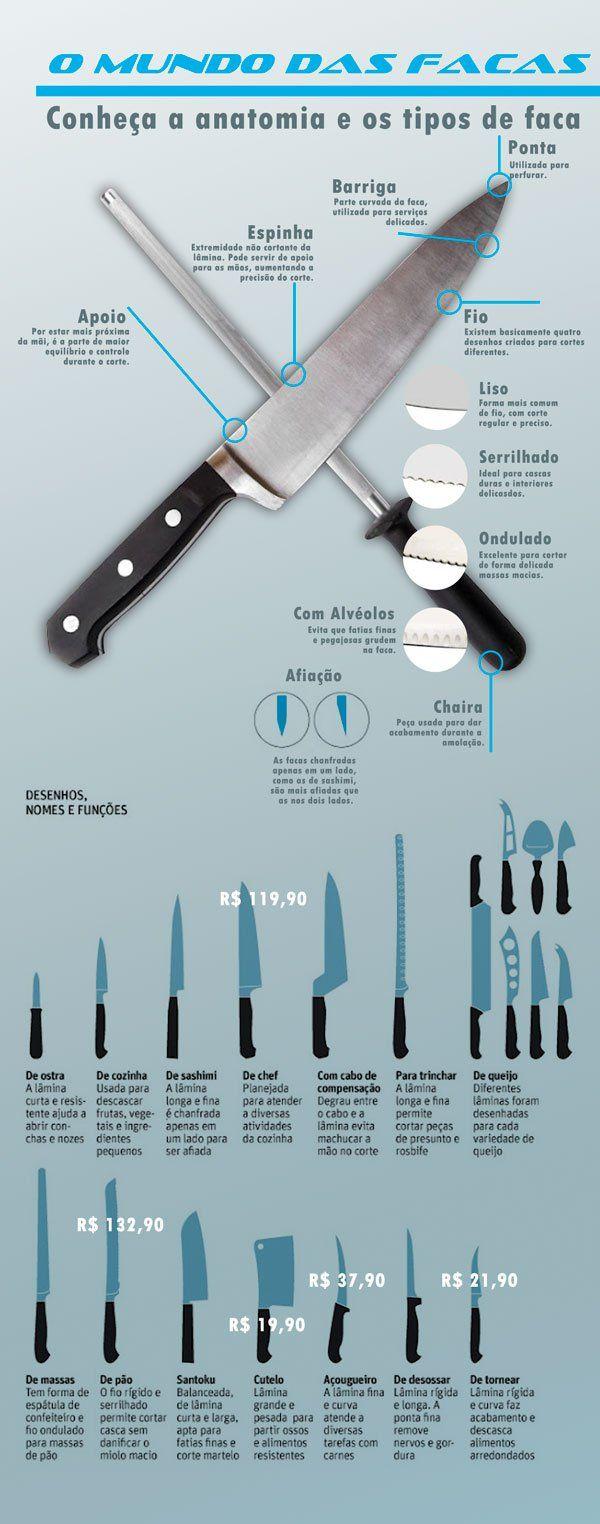 Conheça o infográfico sobre Os tipos de facas na cozinha