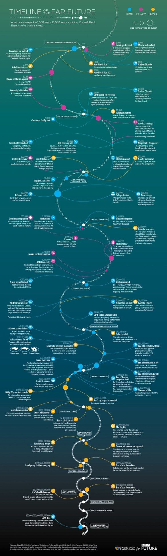 Infographics timeline of the far future 1220