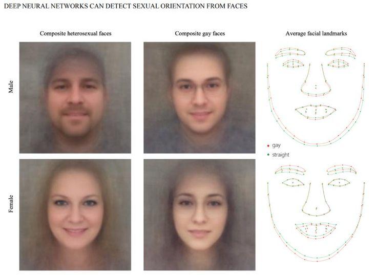 Software kann Homosexuelle anhand von Fotos erkennen - SPIEGEL ONLINE