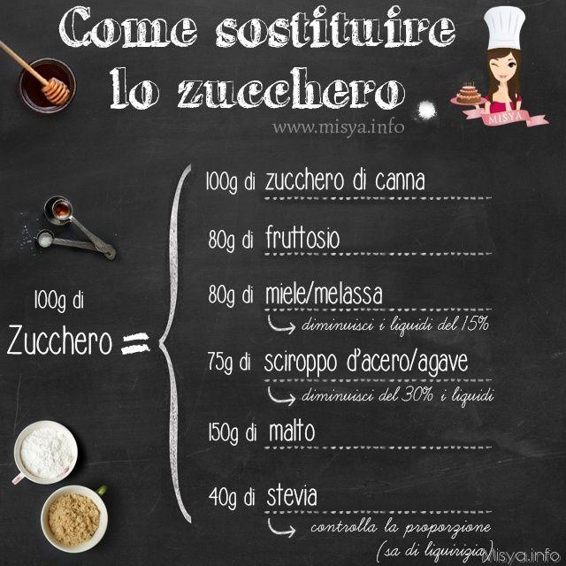 Come sostituire zucchero: http://www.misya.info/guide/come-sostituire-lo-zucchero