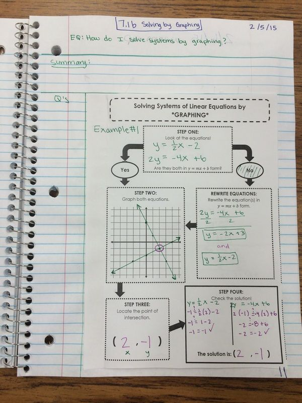 Algebra 1 Notes -- how to solve a system of equations by graphing.  Flowchart.