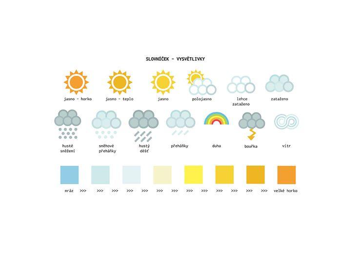 Můj meteorologický deník
