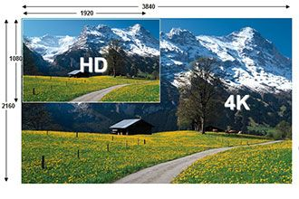 UHD TV Market Forecast Discussed at CE Week 2013 | rAVe [Publications]