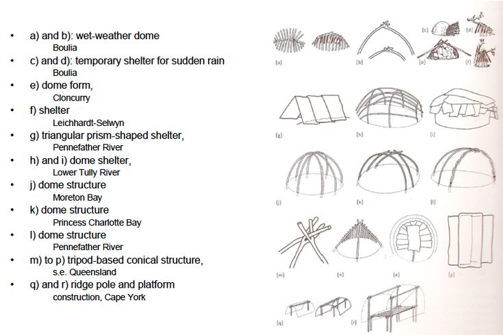 Types of Queensland aboriginal ethno-architecture according to anthropologist Walter Roth (1897, 1910)