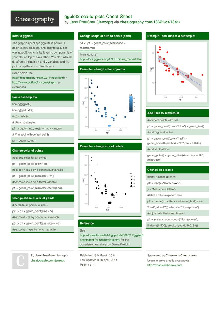 12 best r statistics images on Pinterest | Cheat sheets ...