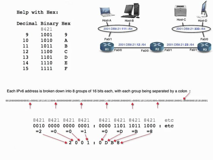 17 best images about school cable peer to peer and ipv6 01 making sense out of an ipv6 address