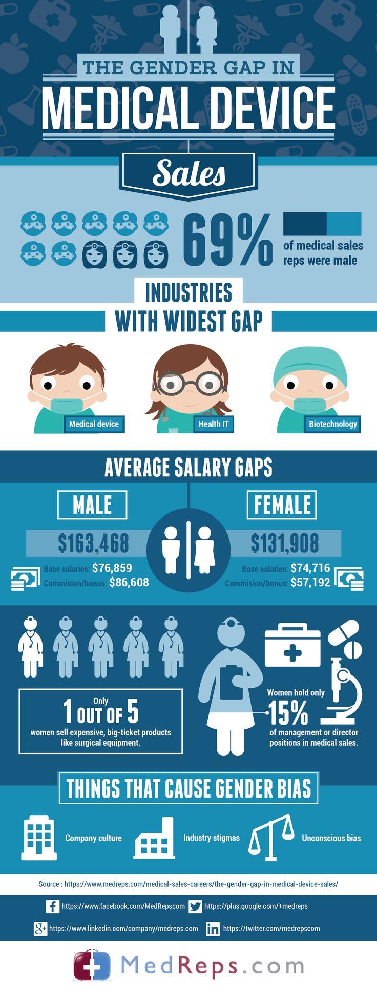 The Gender Gap in Medical Device Sales #medicaldevice #sales #medreps