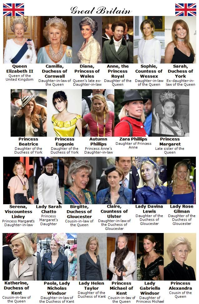 an guide to british royal women