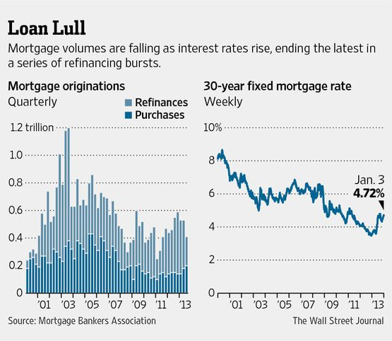 mortgage rates us historical data