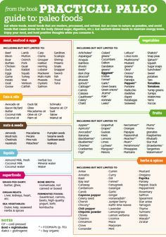 """Guide to Paleo - Dos and Don'ts <a href=""""http://www.MarysLocalMarket.com"""" rel=""""nofollow"""" target=""""_blank"""">www.MarysLocalMar...</a> Sustainable. Natural. Community. <a class=""""pintag searchlink"""" data-query=""""%23maryslocalmarket"""" data-type=""""hashtag"""" href=""""/search/?q=%23maryslocalmarket&rs=hashtag"""" rel=""""nofollow"""" title=""""#maryslocalmarket search Pinterest"""">#maryslocalmarket</a>"""